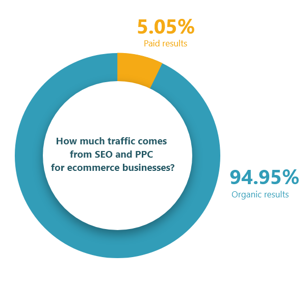 How much traffic comes from SEO and PPC for ecommerce businesses 15838552380
