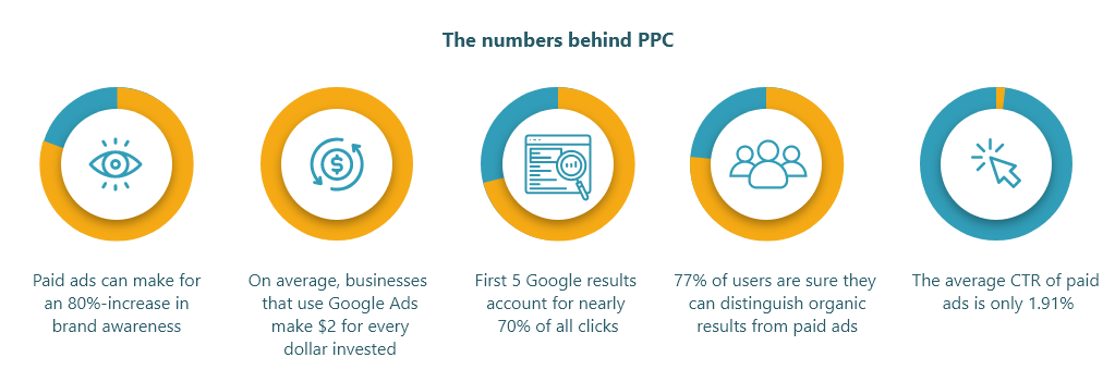 The numbers behind PPC 15838564290